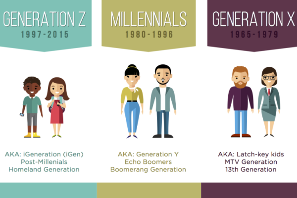 The ABCs of Marketing to Generations X, Y, Z