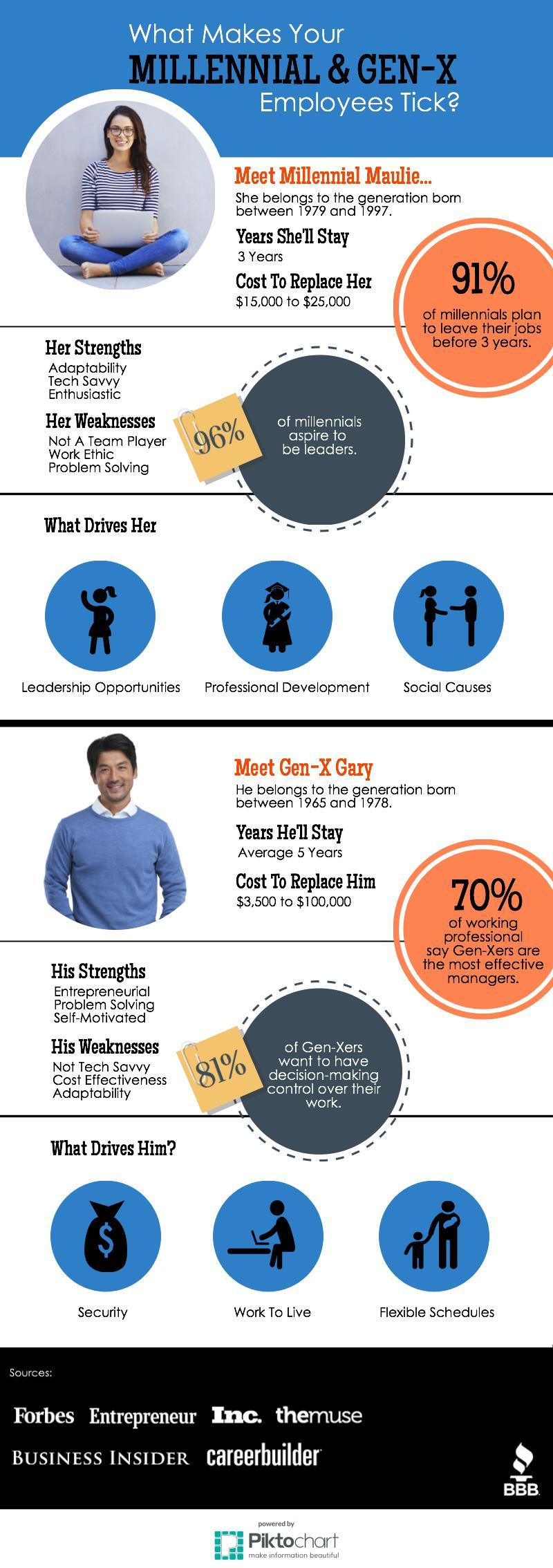 i quit reasons your best employees are leaving the infographic below reveals some common strengths and weaknesses of your millennial and generation x employees or potential employees